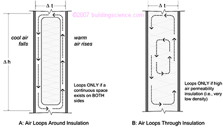 Convective air loops that reduce thermal control of insulation - Greenville